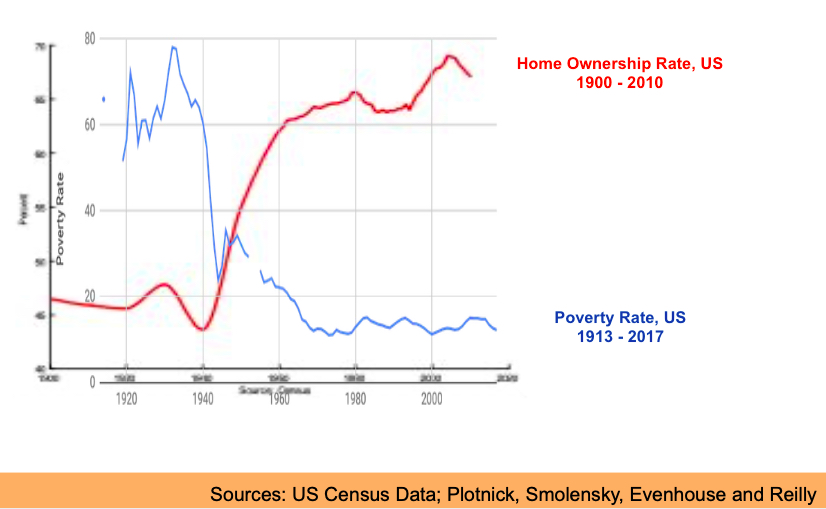 Home Ownership vs. Poverty Rate